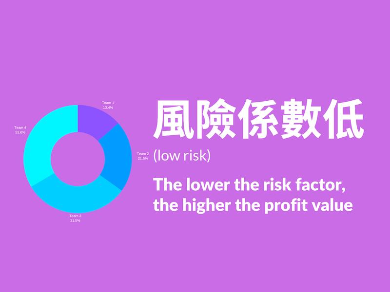 風險係數低