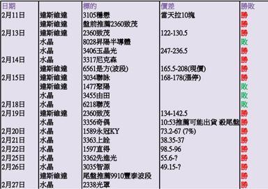 2月成績單